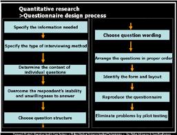 questionnaire design questionnaire design process