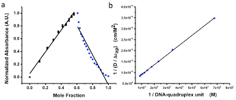 sensors free full text quadruplex integrated dna quid