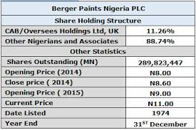 berger paints weak sales earnings can u0027t support price rally