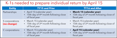 irs lease inclusion table 2016 irs changes and updates for tax year 2017 tax pro center intuit