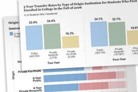 Home Design Story Transfer A Third Of Students Transfer Before Graduating The Chronicle Of