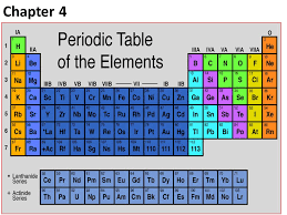 Learning The Periodic Table Chapter 4 Learning Objectives Understand The Development And Need