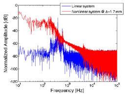 sensors free full text piezoelectric energy harvesting
