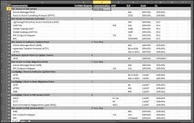 How To Set Up Spreadsheet In Excel Configuration Manager Port Information And Spreadsheet Sccm Guru