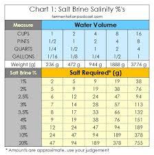 ratio kosher salt to table salt making a salt brine calculating salinity for brine recipes the