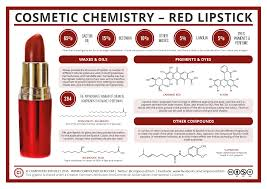 compound interest cosmetic chemistry u2013 the compounds in red lipstick