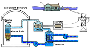 light water reactor wikipedia