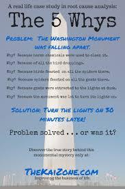Root Cause Analysis 5 Whys 5 Whys Washington Monument 5 Whys 5 Whys Form
