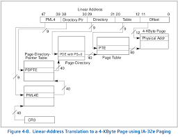 Page Table Entry Xen Exploitation Part 2 Xsa 148 From Guest To Host