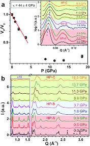 experimental and theoretical investigation of a mesoporous k x wo