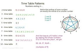 how to teach times tables how to teach times tables for kids multiplication techniques