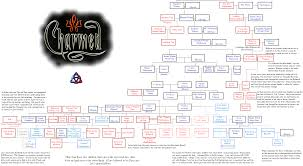 Halliwell Manor Floor Plans by Charmed Family Tree Fannon By Notsalony On Deviantart