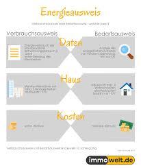 Immobilienwelt Haus Kaufen Energieausweis Wissenswertes Für Eigentümer Hausverkäufer Und