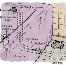 How To Connect Bathtub Drain Pipe How To Clear A Clogged Drain How To Clear A Clogged Drain