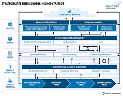 Strategy Map Performance Measurement Im Content Marketing