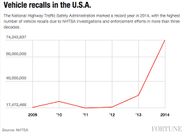 toyota recall 2014 here s why toyota just recalled 6 5 million cars