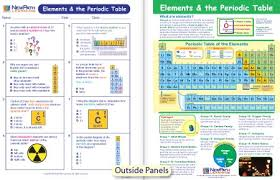 Learning The Periodic Table Elements U0026 The Periodic Table Visual Learning Guide