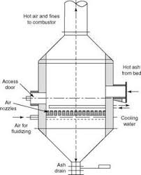 Air Fluidized Bed Circulating Fluidized Bed Combustion газогенераторы мсд