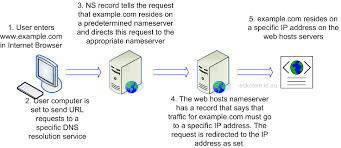 How Dns Works by What Does Dns Do