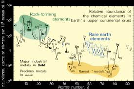 Interior Of The Earth For Class 7 Rare Earth Elements U2014critical Resources For High Technology Usgs