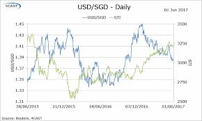 Usd To Sgd Forex Analysis Singapore Flows Usd Sgd Government May Pilot