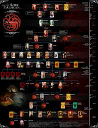 file tree house jpg file house targaryen family tree jpg a wiki of ice and fire