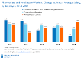 sales salary guide drug channels retail pharmacist salary growth stalls while