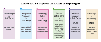 what is key skills when applying for a job becoming a music therapist working in music therapy a career in