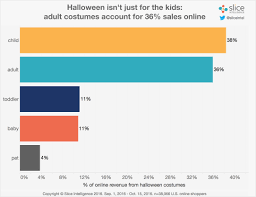 spirit halloween jobs 2016 halloween costumes go to the dark side slice intelligence