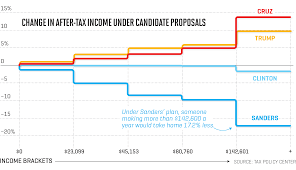 simple plans what you need to know about candidate tax plans in one simple