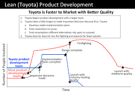 toyota product line find your unique way to lean development essence leadership
