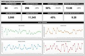 Analytics Excel Dashboard Template 21 Best Kpi Dashboard Excel Template Sles For Free