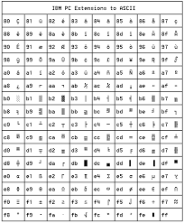 Hex Ascii Table Ascii Table Of Ascii Collating Sequence
