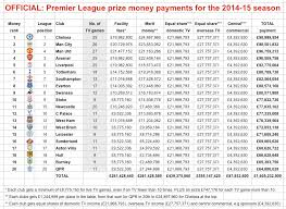 Premier League Table Where The Money Went Chelsea Top Premier League Table With
