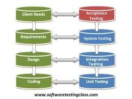 user acceptance testing what why u0026 how