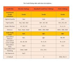 Credit Ratings Table by Credit Rating Score U2013 How Does It Work U2013 Marketination