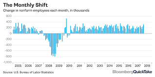 bureau of labor staistics monthly u s report bloomberg
