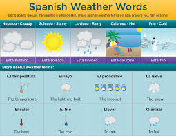 vocabulary words for weather in spanish