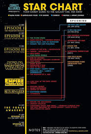 printable star wars novel timeline a timeline of all the future star wars movies comics and novels