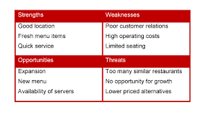 operations analysis archives restaurant consulting restaurant
