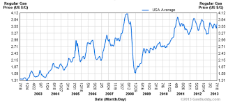 average gas price roger williams obama policies contributed to raising gas prices