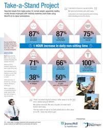 Standing Desk Health Benefits Great Infographic On The Health Benefits Of Standing Desks Rebel
