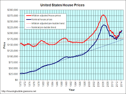 Cheapest Homes In America Jp U0027s Real Estate Charts Inflation Adjusted Housing Prices