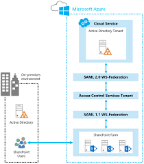 Azure Overview by Using Microsoft Azure Active Directory For Sharepoint 2013