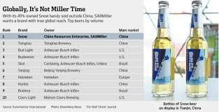 top 5 light beers top 10 beer brands worldwide 2014 brookston beer bulletin