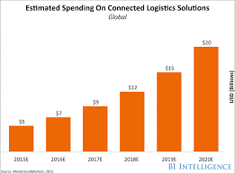 iot logistics will revolutionize supply chain management