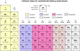 Learning The Periodic Table Periodic Table Database Chemogenesis