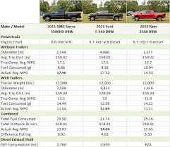 2010 dodge ram 2500 towing capacity update 1 2010 hd fuel economy test pickuptrucks com special reports