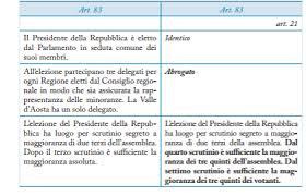 parlamento seduta comune riformacostituzionale presidente della repubblica e corte
