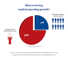 how the cost of treating different diseases is driving spending